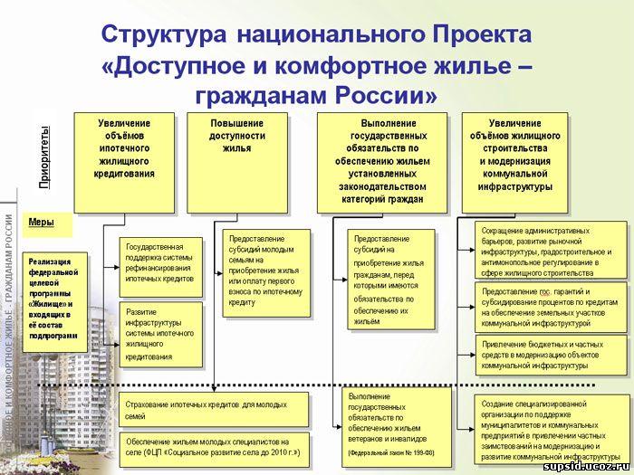 Департамент жилищной политики и